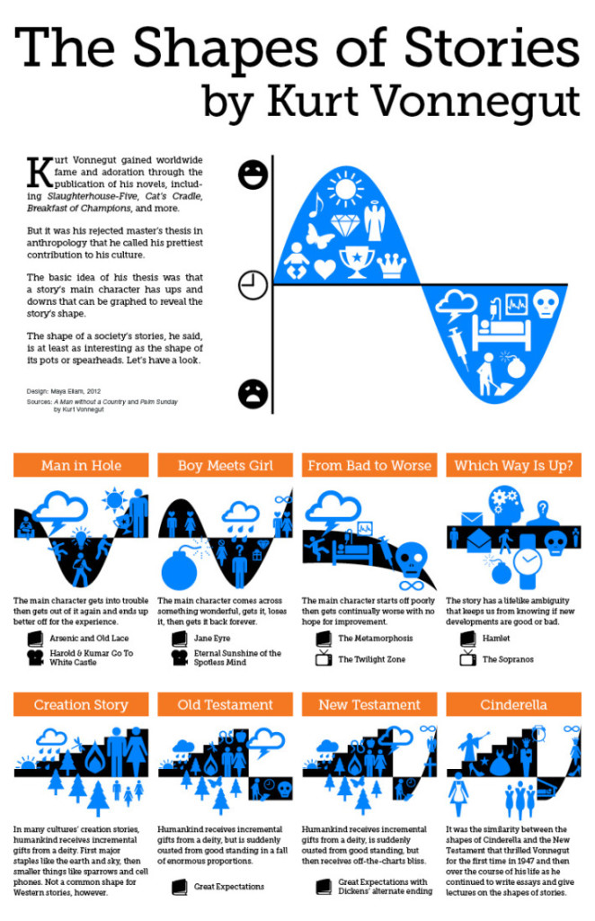 vonnegut_shapes_of_stories_infographic